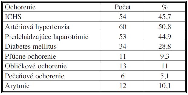 Pridružené ochorenia u urgentne prijatých pacientov (IV. chirurgická klinika LF UKo) 2006–2007 Tab. 3. Associated disorders in urgently admitted patients (IV<sup>th</sup> Surgical Clinic – LF UKo) 2006–2007