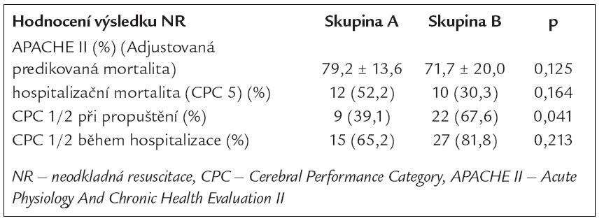Hospitalizační výsledky NR v obou skupinách.
