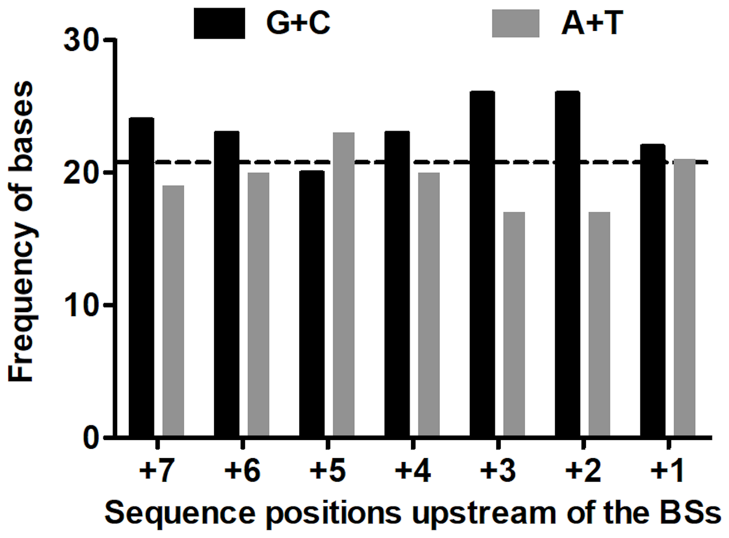 Frequencies of (G+C) and (A+T) upstream of base substitutions.