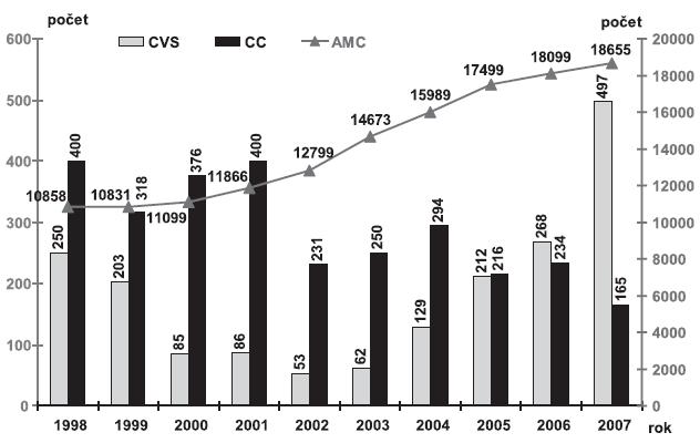 Vývoj počtu provedené invazivní prenatální diagnostiky podle jednotlivých použitých metod, Česká republika, 1998 - 2007