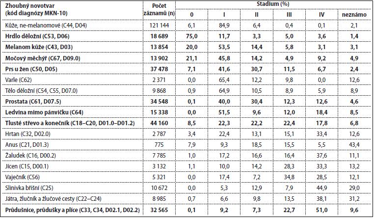 Stadium onemocnění u vybraných solidních novotvarů diagnostikovaných v ČR v letech 2010–2014. Lokalizace jsou seřazeny podle podílu časných stadií (stadium 0, I, II).