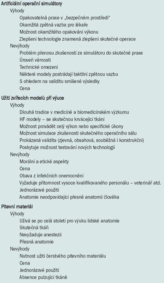 Výhody a nevýhody všech typů operačních simulátorů.