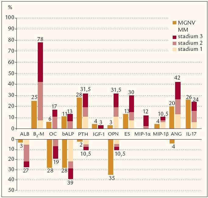 Grafické srovnání četnosti výskytu zvýšených hodnot analyzovaných biologických působků u jedinců s monoklonální gamapatií nejistého významu (MGNV) a jedinců v různých klinických stadiích mnohočetného myelomu (MM) vyhodnocených dle Durieho- Salmona (D- S) při diagnóze před zahájením léčby.  Alb – albumin, β<sub>2</sub>- M – β<sub>2</sub>- mikroglobulin, OC – osteokalcin, bALP – kostní forma alkalické fosfatázy, PTH – parathormon, IGF‑1 – inzulinu podobný růstový faktor-1, OPN – osteopontin, ES – endostatin, MIP‑1α – makrofágový zánětlivý faktor- 1α, ANG – angiogenin, IL‑17 – interleukin 17