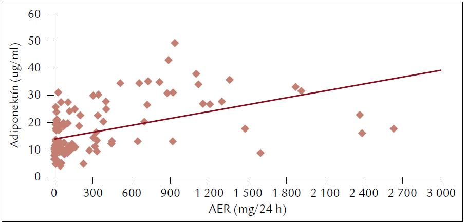 Korelácia adiponektínu (μg/ml) s albuminúriou (AER – mg/24 hod, r = 0,5, p < 0,0001).