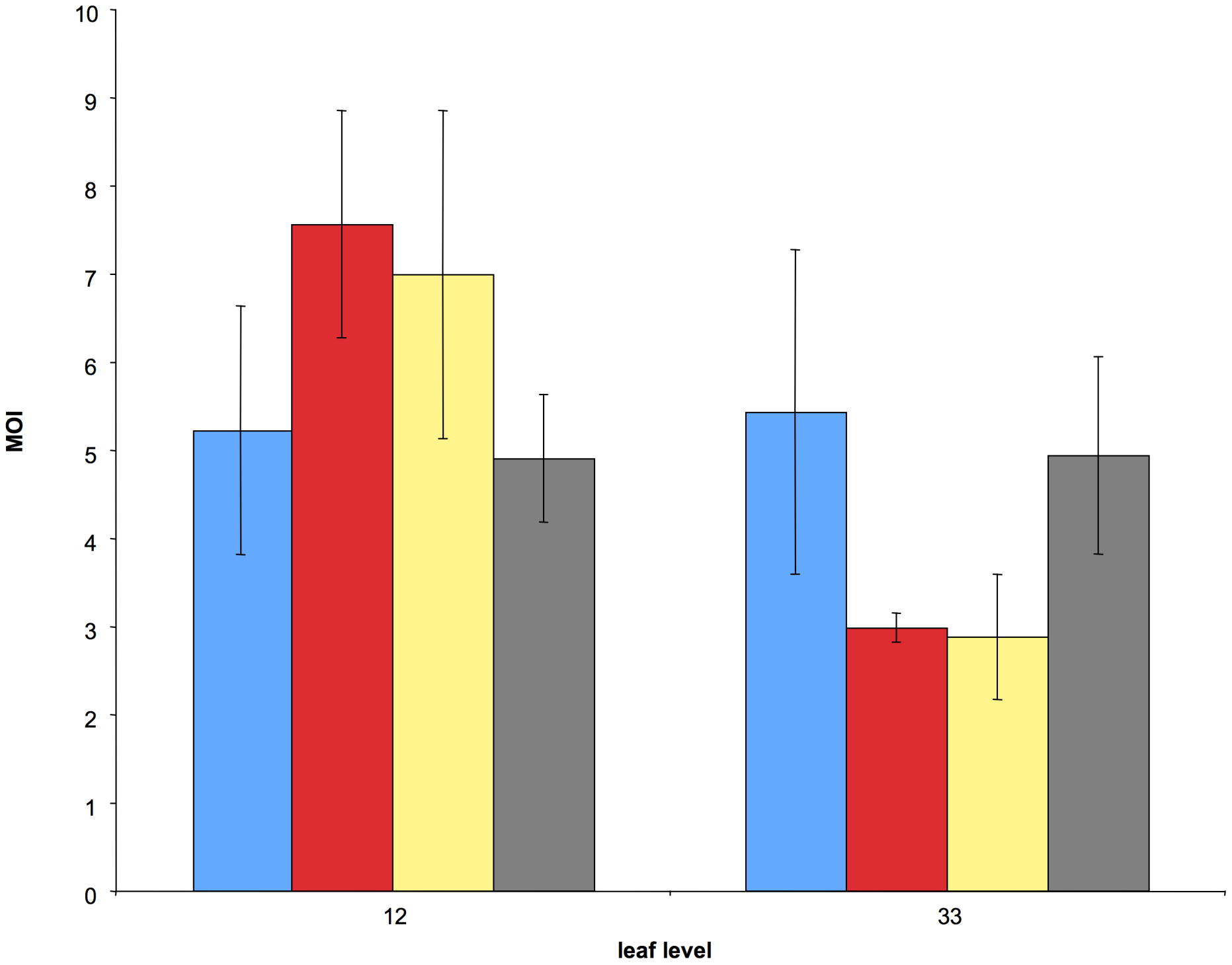 Comparison of the average cellular MOI in leaf levels 12 and 33 under four different treatments.