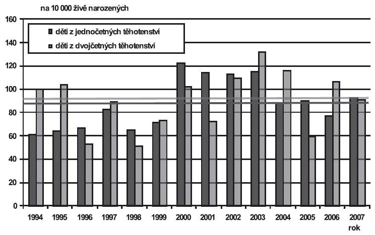 Vrozené vady diagnostikované u narozených dětí podle četnosti těhotenství (jedináčci/dvojčata), Česká republika, 1994 – 2007; Skupina - Vrozené vady svalové a kosterní soustavy (Q65-Q79)