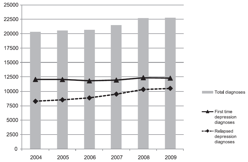 Fig. 2. Number of depression diagnoses in Lithuania in 2004–2009