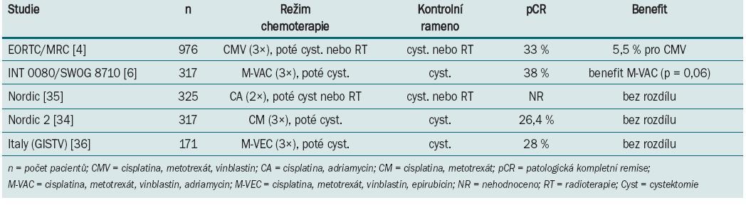 Výsledky randomizovaných klinických trialů s neoadjuvantní chemoterapií u svalovinu infiltrujícího karcinomu močového měchýře.