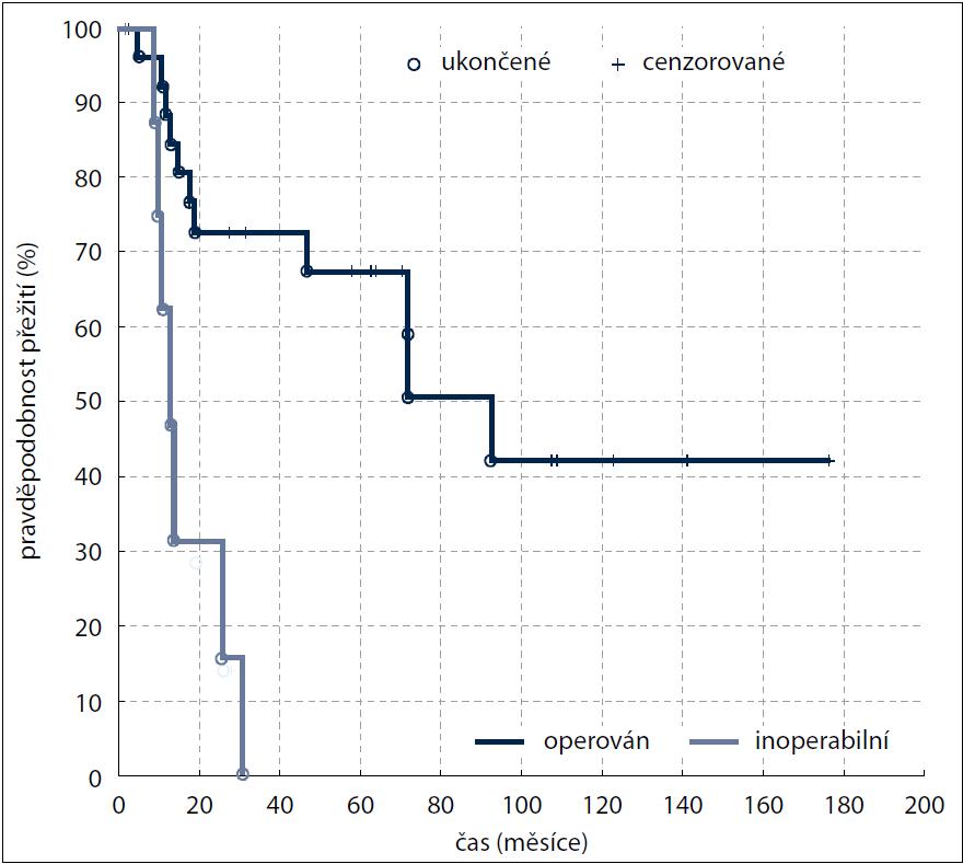 Kaplan-Meierova analýza – celkové přežití (OS) v závislosti na operabilitě (p = 0,00572).