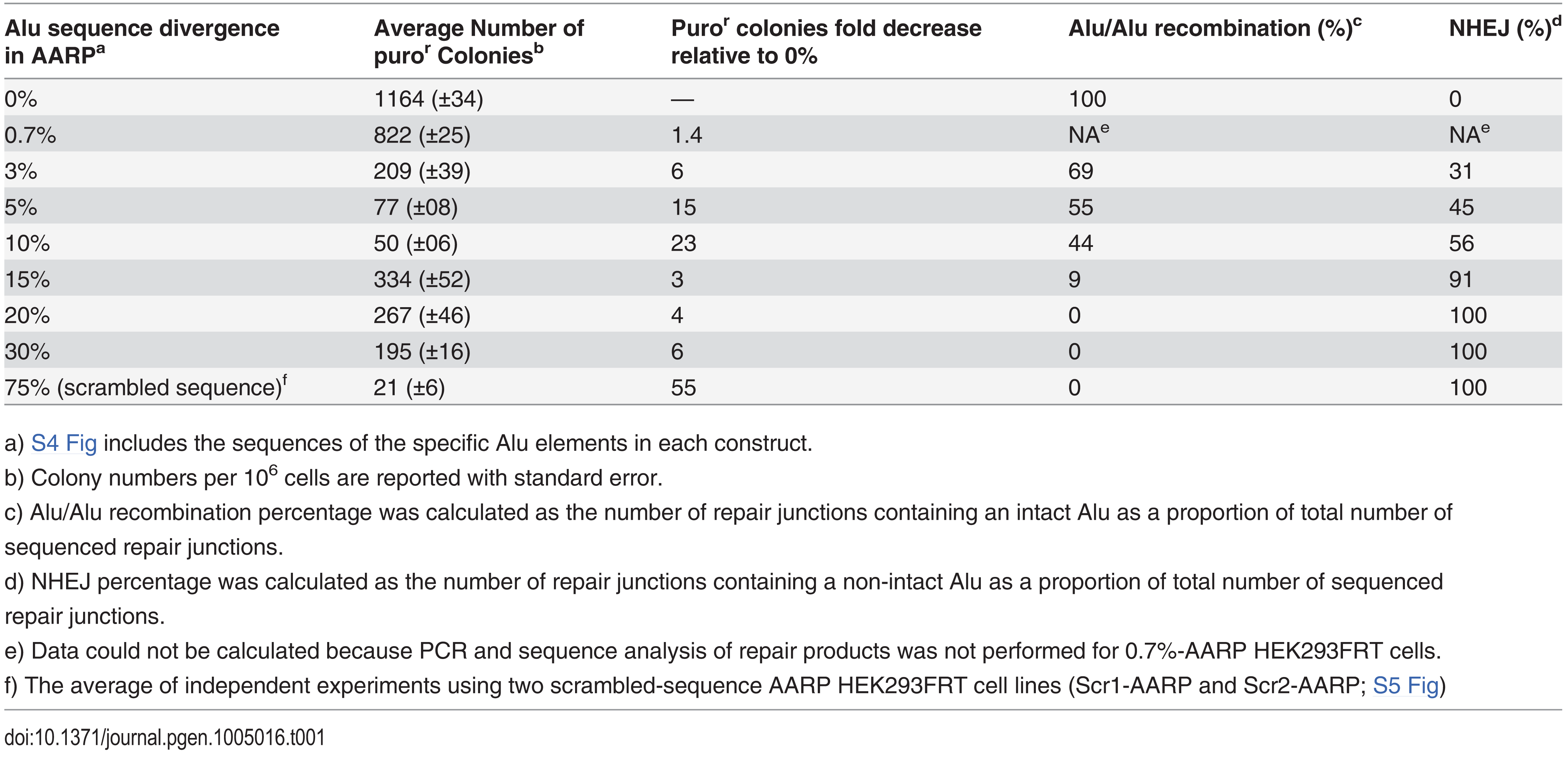 The average puromycin resistant (puro<sup>r</sup>) colonies and repair pathway contribution for AARP HEK293FRT cells.