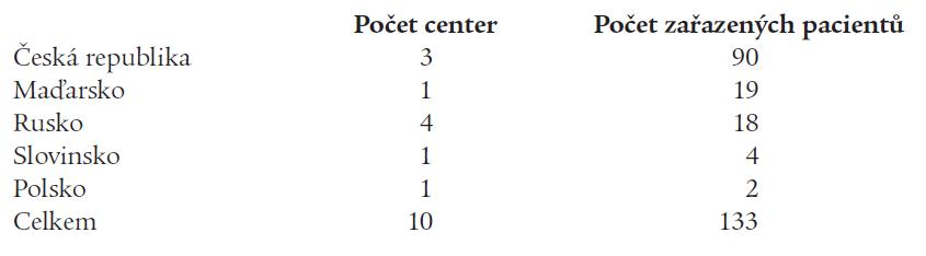 Počet center a pacientů v zemích střední a východní Evropy.