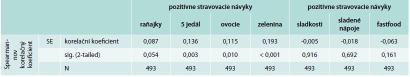 Korelácie self-efficacy a stravovacie návyky