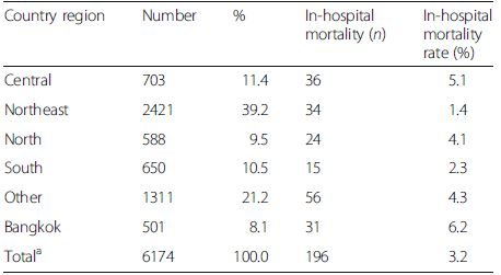 The number (%) of patients with drug-induced liver injury (DILI) and in-hospital mortality according to country regions