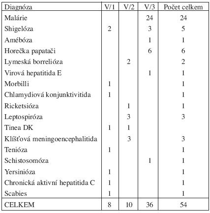Nemoci přenosné a parazitární u vojáků v činné službě v letech 1996–2006 hlášené podle kapitoly V, položek 1–3 seznamu nemocí z povolání