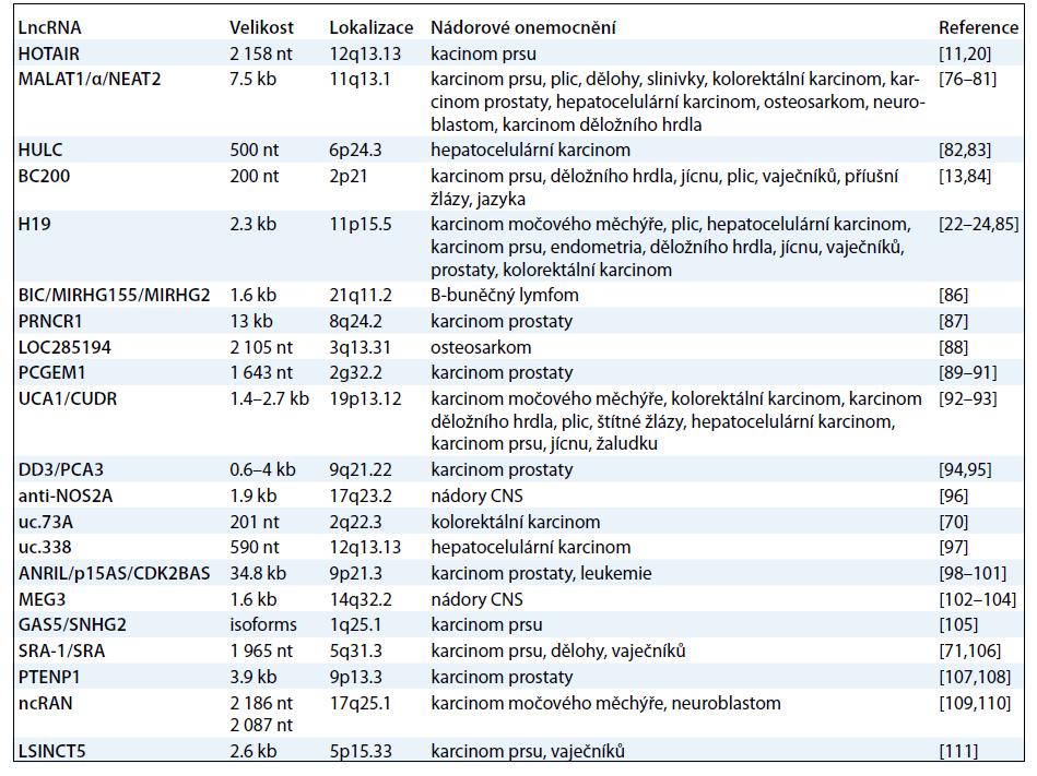 LncRNA deregulované u nádorových onemocnění. Upraveno podle [112].
