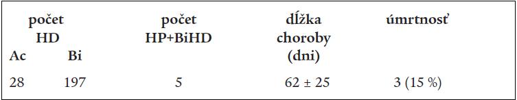 Mimotelová eliminačná liečba u 20 chorých po otrave etylénglykolom.