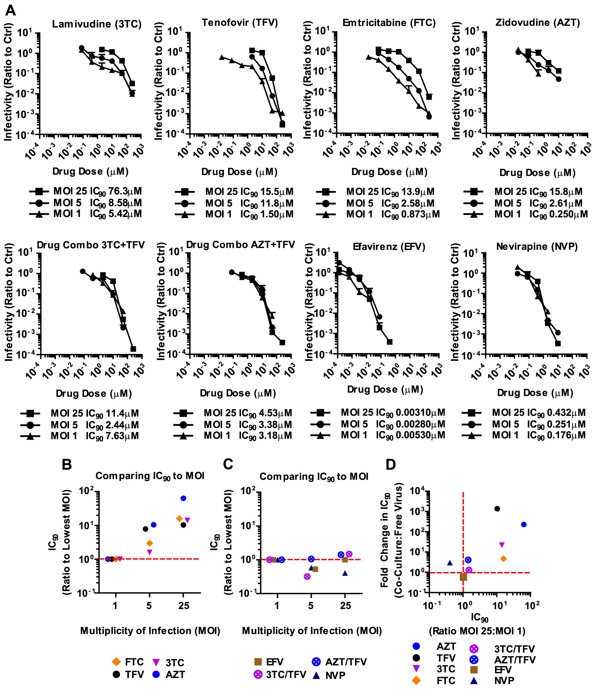 Antiretroviral inhibitors and combinations that are effective against HIV-1 cell-to-cell transmission are effective against high viral MOI.