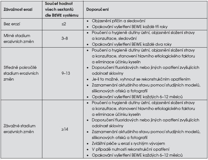 Léčebná a preventivní doporučení při erozivních defektech tvrdých zubních tkání dle stadia a hodnoty BEWE [8]