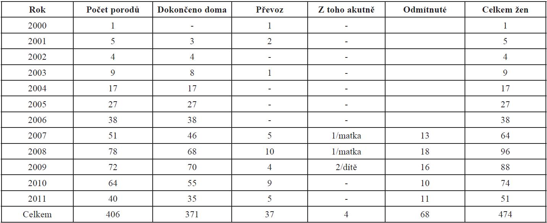 Počet porodů podle let