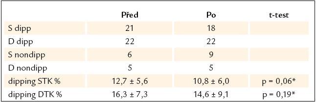Diurnální rytmus krevního tlaku před a po léčbě losartanem.