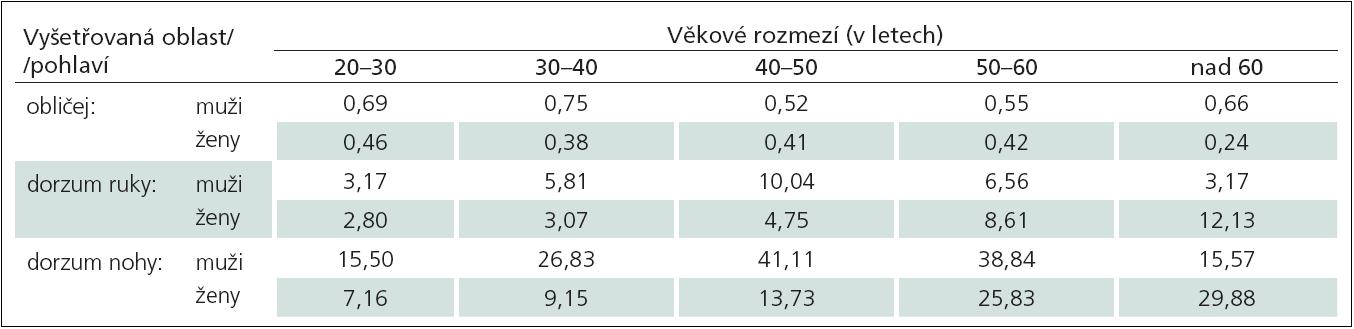 Doporučené normální limity hodnot senzitivních prahů pro mechanické tlakové podněty (Mechanical Detection Threshold, MDT) v milinewtonech (mN) v závislosti na vyšetřované oblasti, věku a pohlaví.