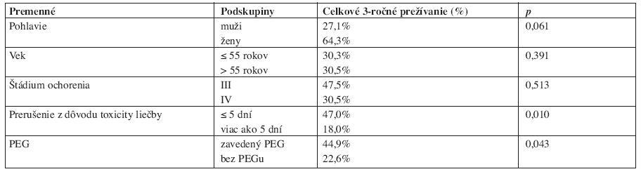 Analýza prognostických faktorov.
