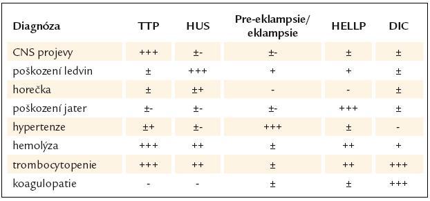 Tab. 10. Diferenciální diagnostika trombotických mikroangiopatií [87].