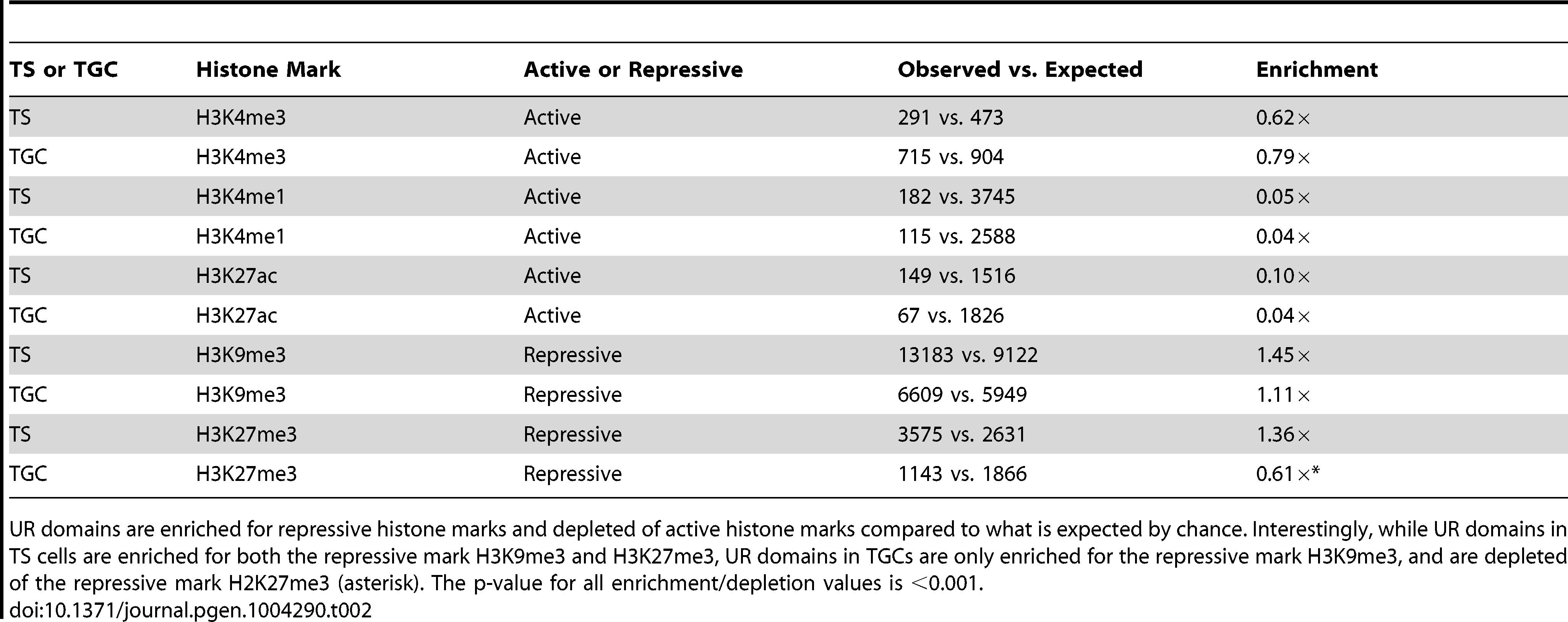 UR domains are heterochromatic.