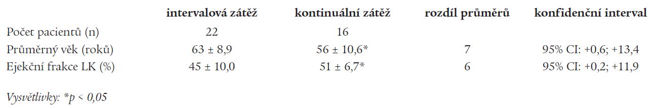 Charakteristika skupiny pacientů s intervalovou a kontinuální zátěží.