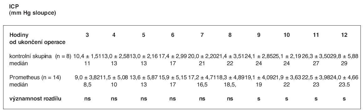 Srovnání hodnot ICP ve skupině zvířat s ASJ léčeným FPSA a v kontrolní skupině – průměr se směrodatnou odchylkou, hodnota mediánu a významnost rozdílu