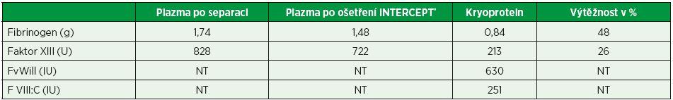Tabulka 1. Průměrné hodnoty obsahu koagulačních faktorů ve 30 testovaných produktech