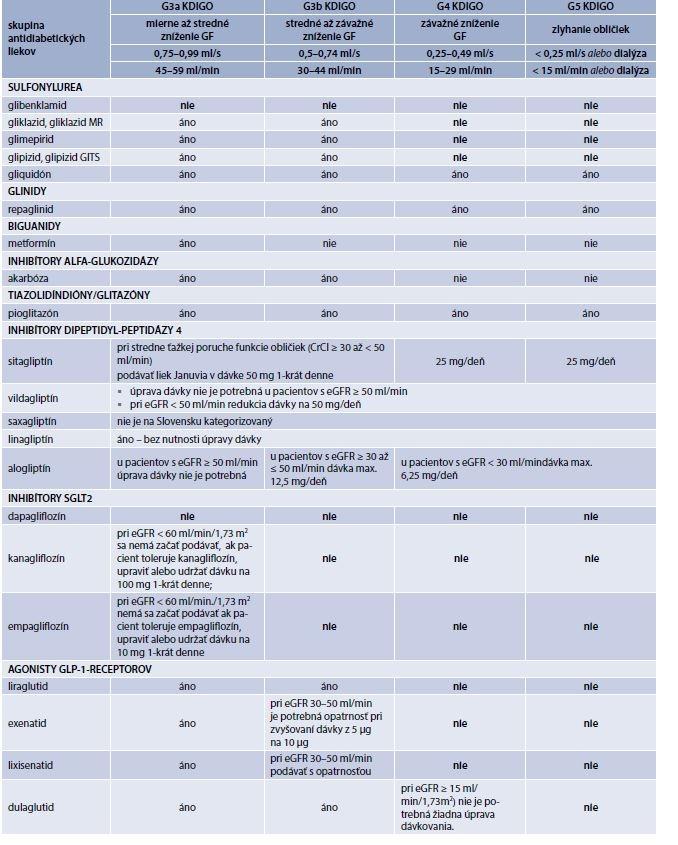 Tab. 1 | Redukcia dávok perorálnych antidiabetík a agonistov GLP-1-receptorov pri ochoreniach obličiek