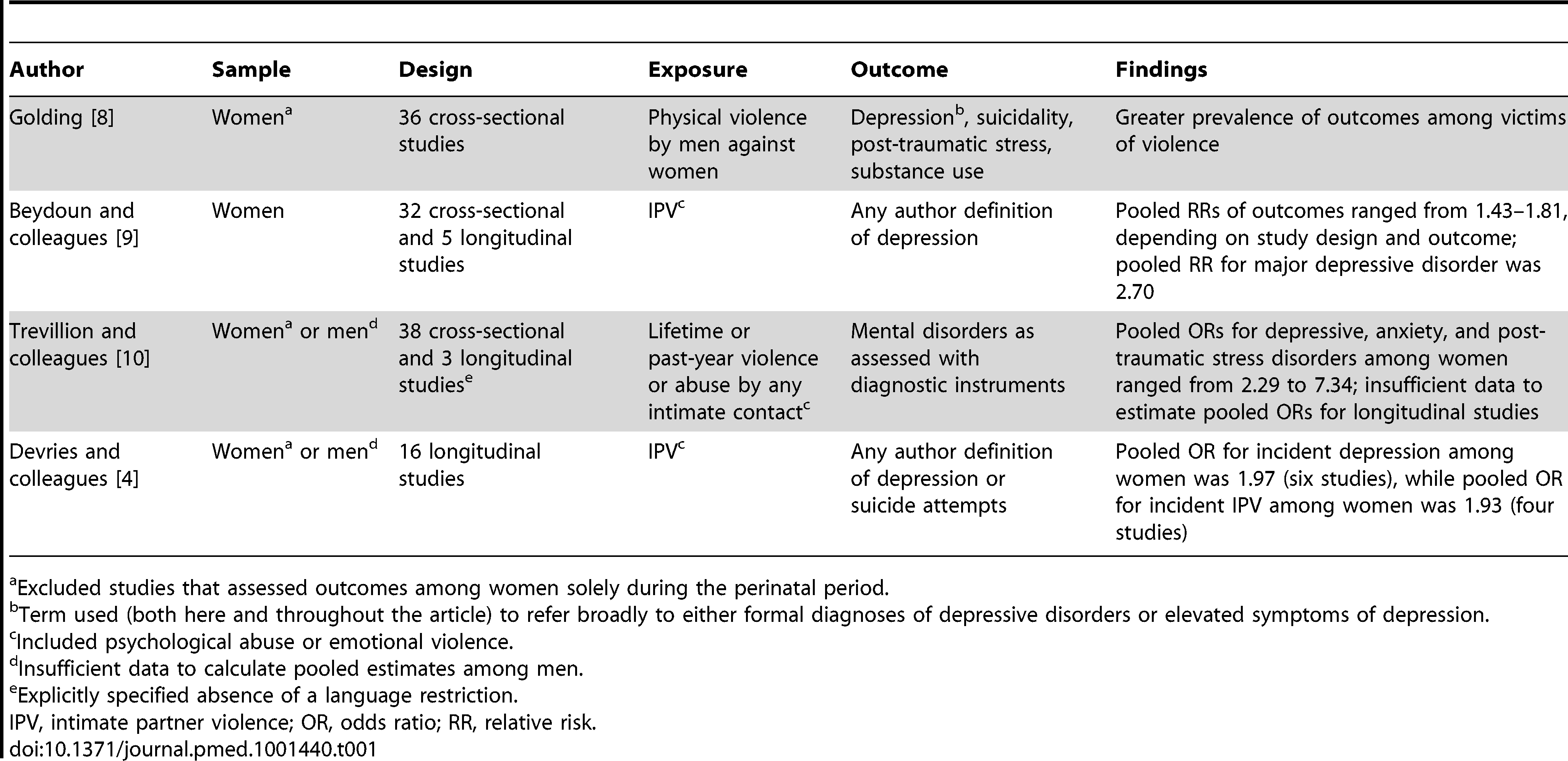 Peer-reviewed journal articles summarizing the literature on intimate partner violence and mental health.