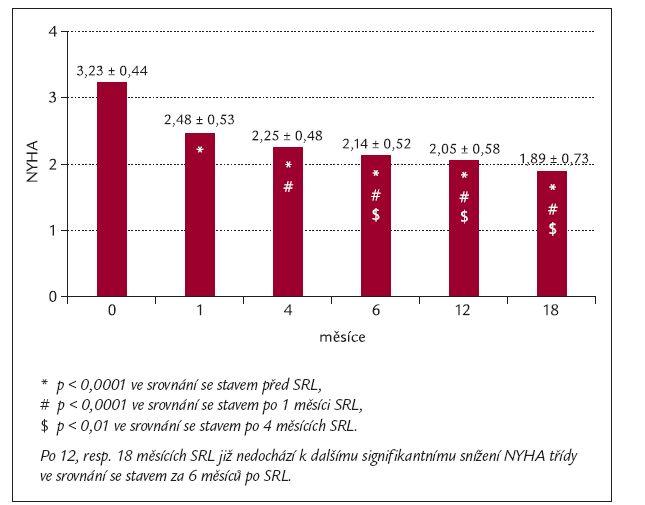 Graf 1. Vývoj funkční klasifikace dle NYHA u pacientů po srdeční resynchronizační léčbě.
