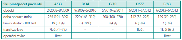 Peroperační údaje v jednotlivých chronologicky řazených skupinách pacientů Table 1. Peroperative data in chronologically arranged groups of patients