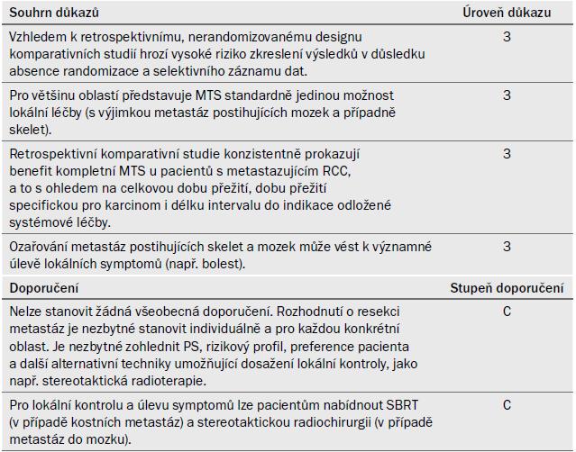Souhrn důkazů a doporučení k části 7.3.2.5