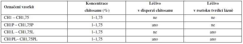 Přehled označení vzorků ve vztahu k podmínkám přípravy mikrosfér