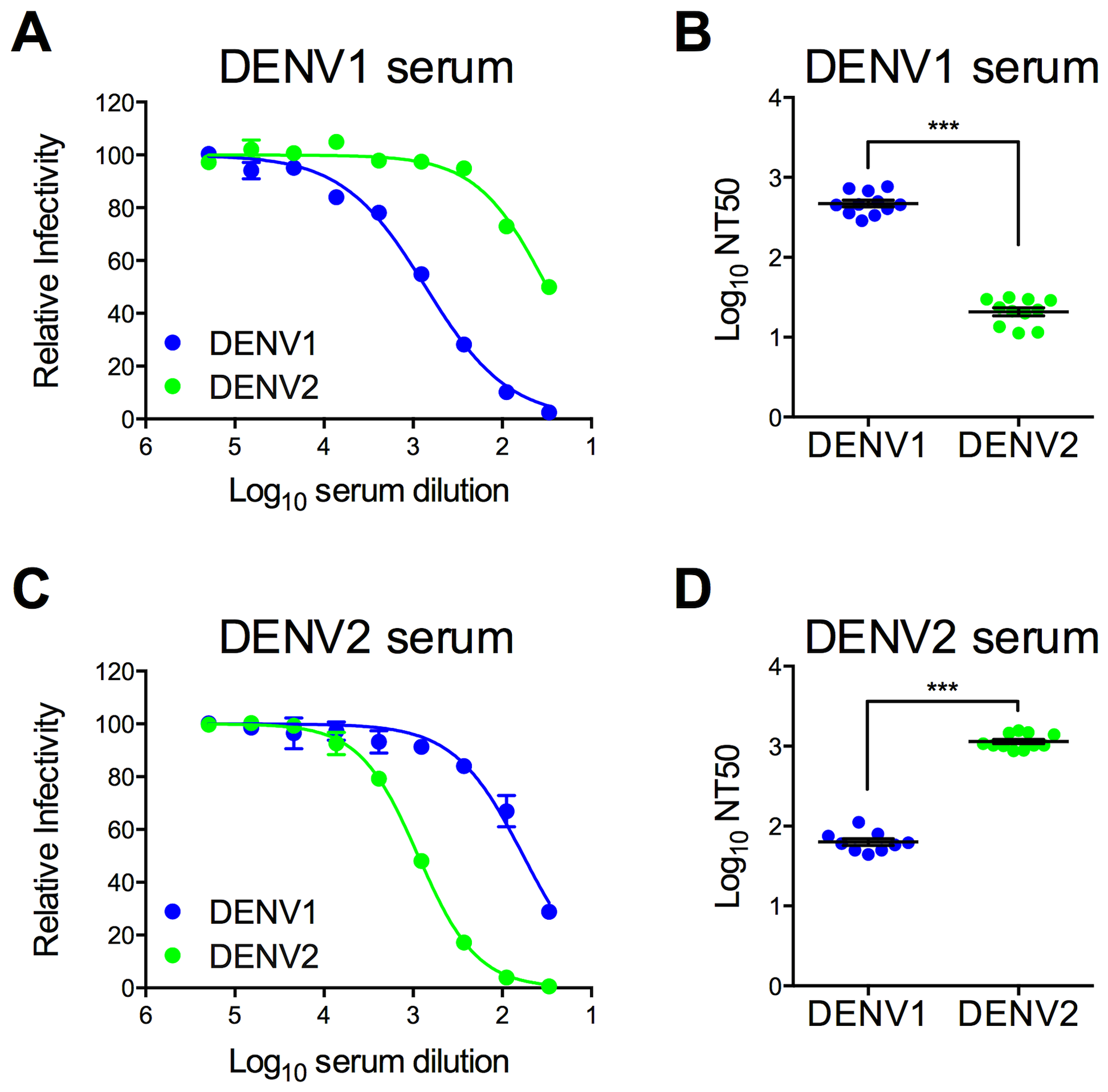 Type-specific neutralization by DENV immune sera from a clinical vaccine trial.
