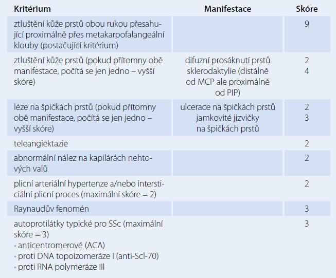 Klasifikační kritéria pro systémovou sklerodermii podle ACR-EULAR 2013 [18].