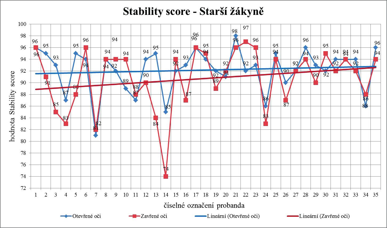 Lineární trend hodnot Stability score při otevřených a zavřených očích u kategorie starší žákyně v závislosti na délce praxe v synchronizovaném plavání.