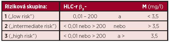 """Stratifikační model mnohočetného myelomu dle Avet–Lousiaua a Bradwella založený na hodnotách β<sub>2</sub>-mikroglobulinu a poměru párů těžkých/lehkých řetězců imunoglobulinu kappa/lambda (HLC-r), rozdělující nemocné do 3 """"rizikových skupin"""" (8)."""