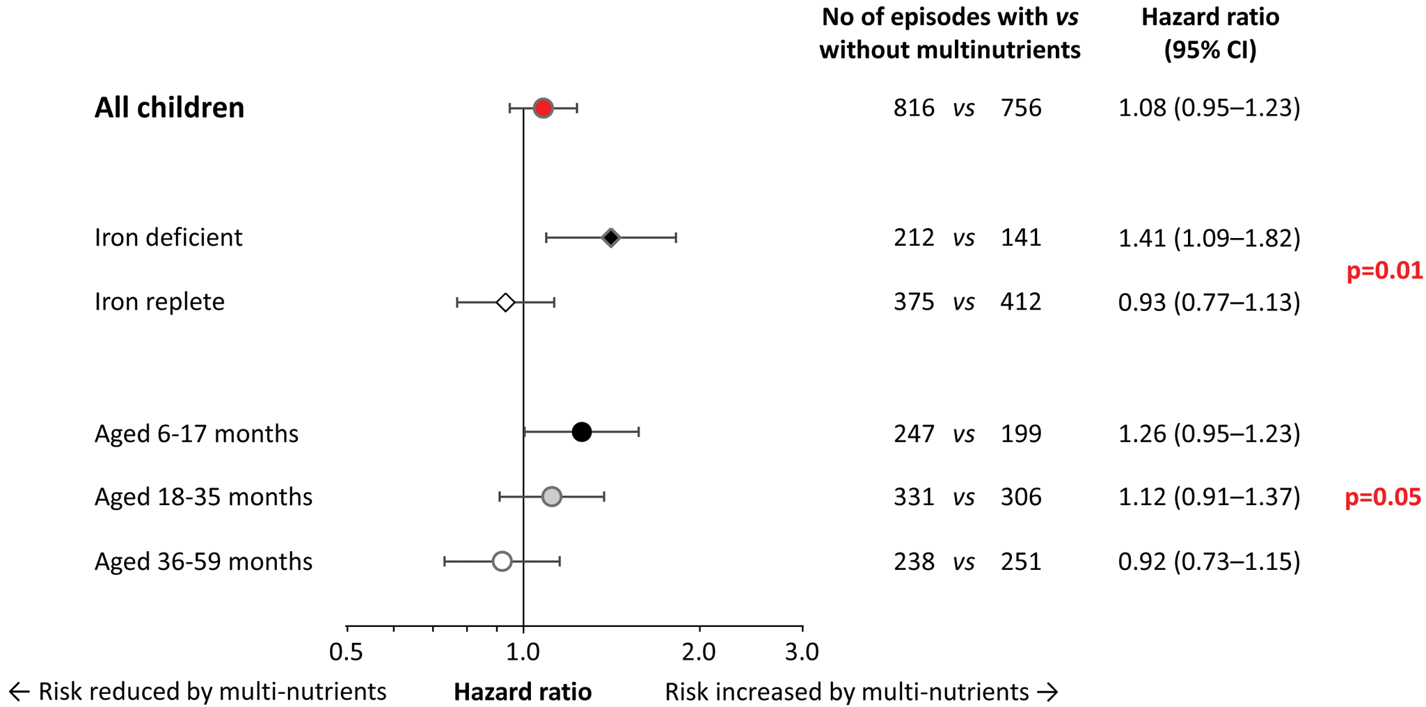Effect of multi-nutrient supplementation on malaria rates, by iron status and age class.