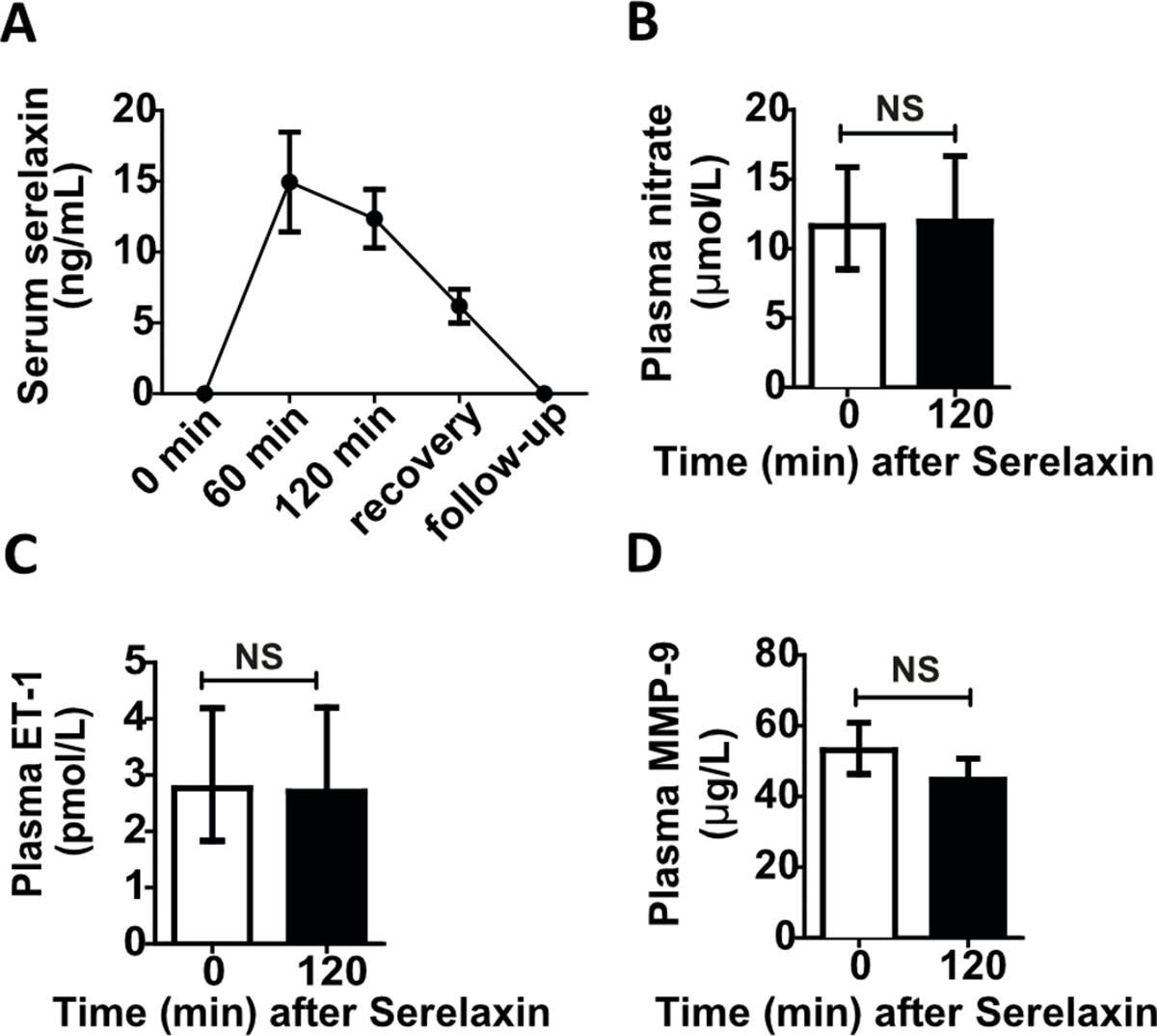 Effect of serelaxin infusion on pharmacokinetics and plasma biomarkers in patients with cirrhosis and portal hypertension.