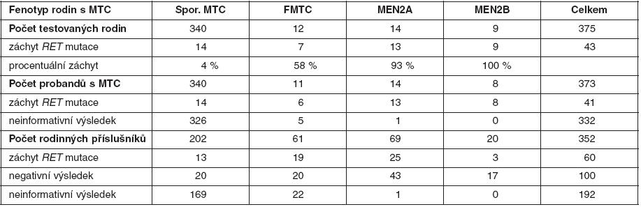 Procentuální záchyt zárodečných mutací <em>RET</em> proto-onkogenu a výsledky genetické analýzy u probandů a jejich příbuzných v českých rodinách s MTC (celkem testováno 725 osob)