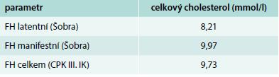 Srovnání průměrných hladin T-C u pacientů Šobrova souboru a souboru CPK