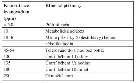 Klinické příznaky v závislosti na inhalované koncentraci kyanovodíku (11).