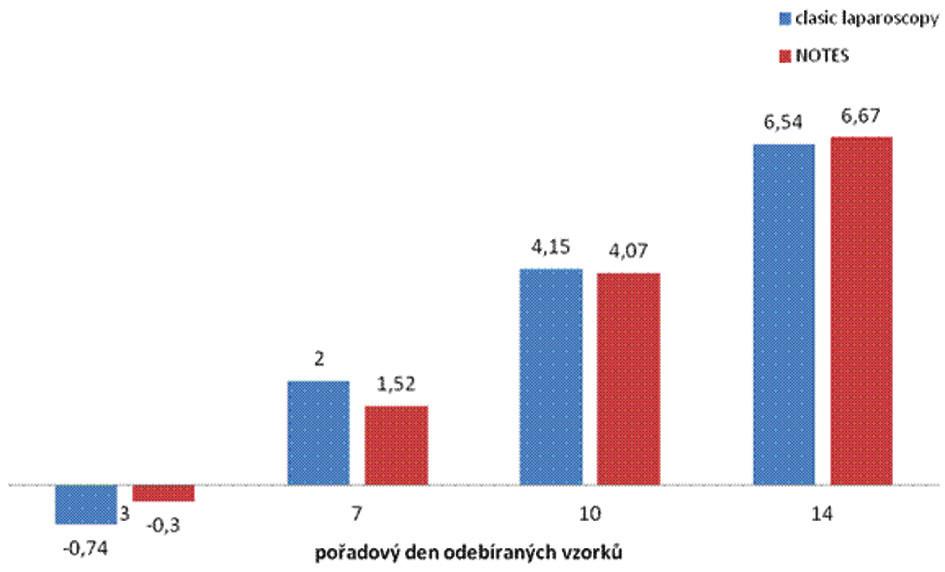 Váhový přírůstek ve sledovaném období Graph 2: Time curve of weight gain in the period studied
