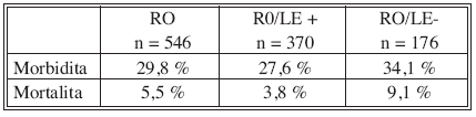 Pooperační morbidita a mortalita v souboru pacientů R0 vs. R0/LE+ vs. R0/LE-