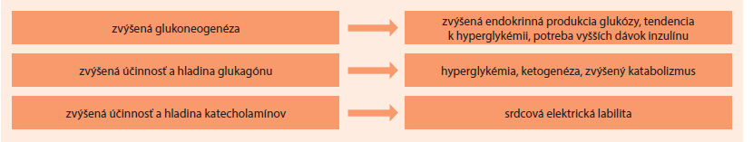 Schéma 2. Hypertyreóza a metabolizmus glukózy