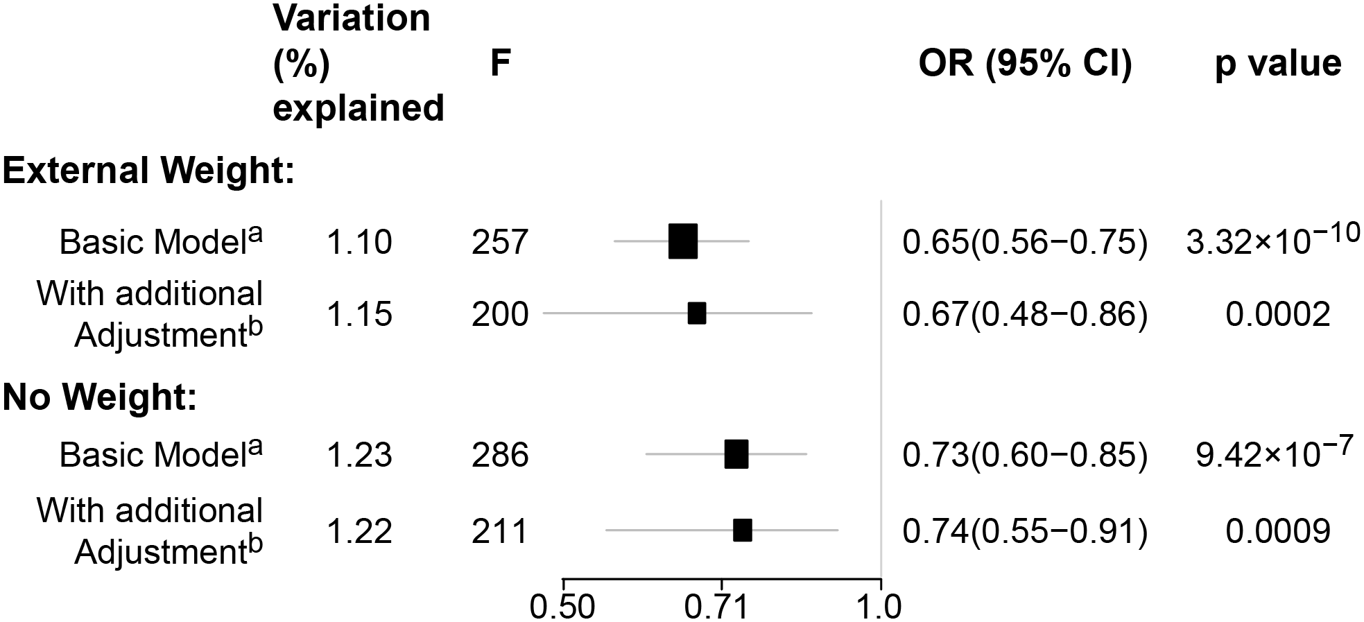 Sensitivity analyses using pooled data for associations between genetically predicted BMI and breast cancer risk in the BCAC.